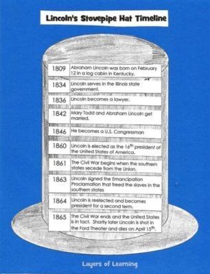 Lincoln's-Stovepipe-Hat-Timeline-project