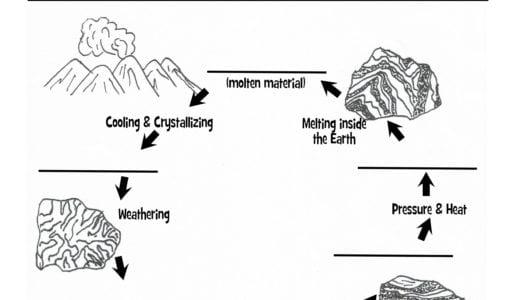 Classifying Rocks Worksheet Worksheets Reviewrevitol Free – Classifying Rocks Worksheet
