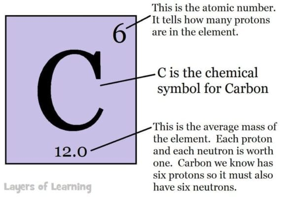 The periodic table layers of learning carbon on the periodic table urtaz