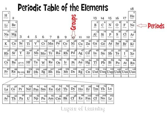 The periodic table layers of learning periods run horizontally across the table and the atomic number goes up one as you move from left to right the atomic number is the number of protons in an urtaz