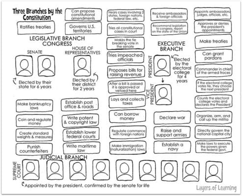 Kids read the Constitution and color code the powers and authorities of each branch on this printable worksheet.