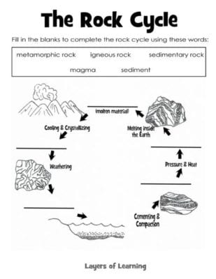 worksheet Ring Of Fire Worksheet learning about rocks layers of rocks