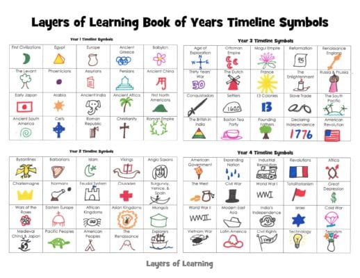 Book Of Years Timeline Symbols Layers Of Learning