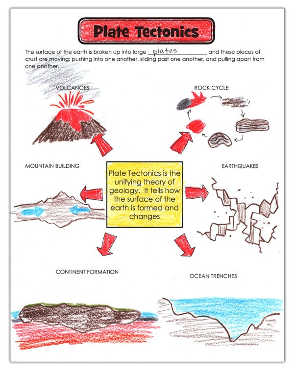 unifying theory of plate tectonics.